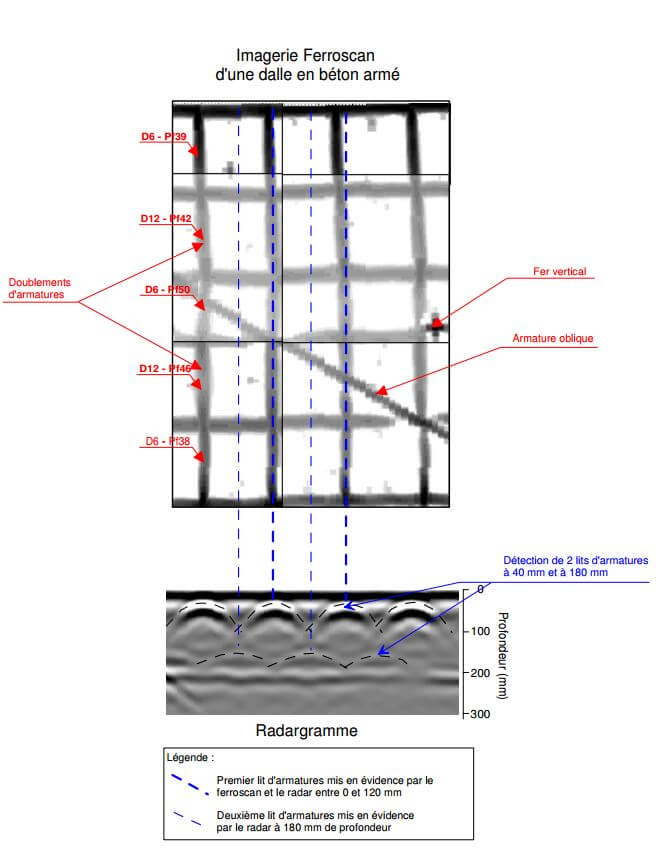 ferroscan et radargramme