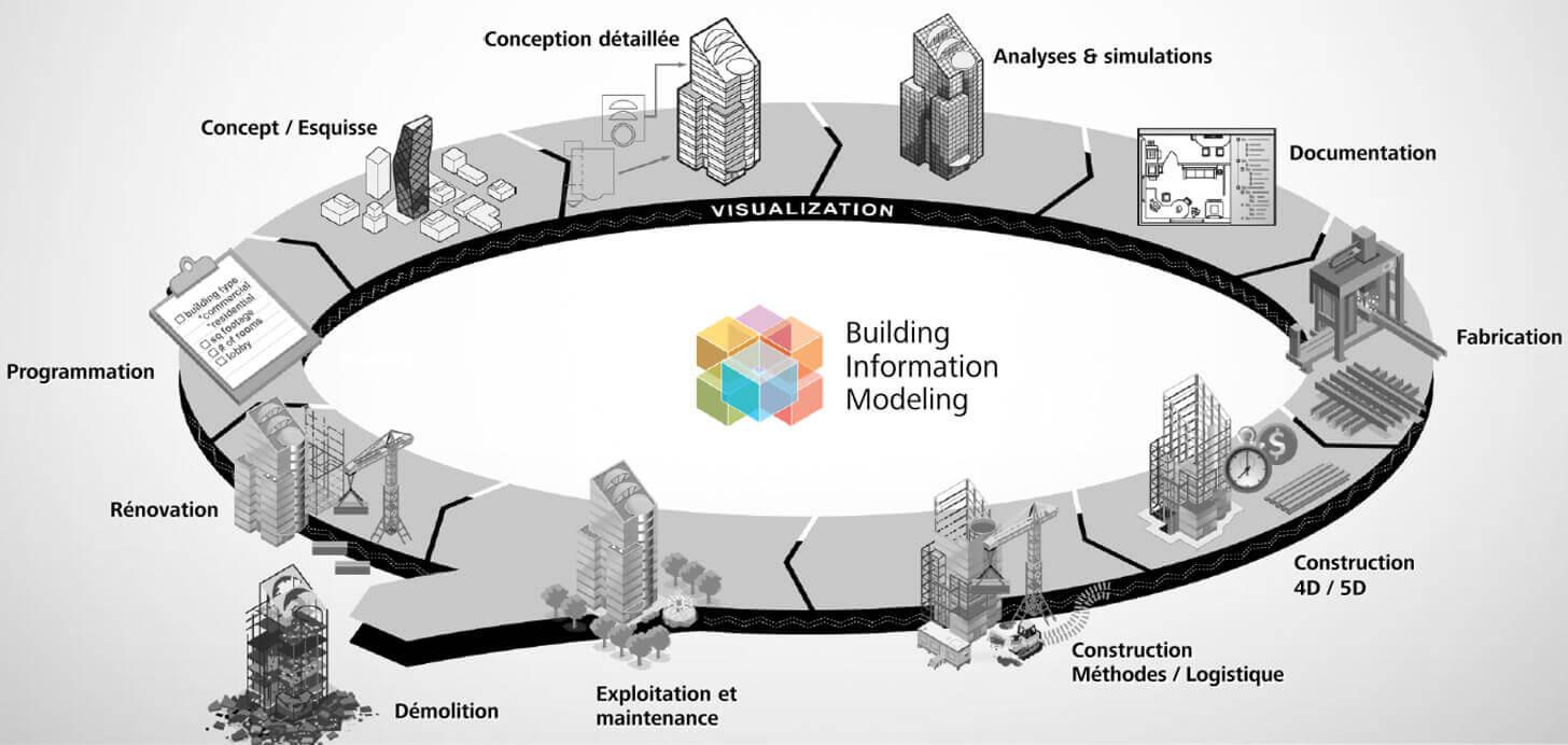 schéma de la maquette numérique du bâtiment BIM
