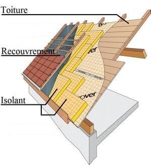 l'isolation par l'extérieur d'une toiture